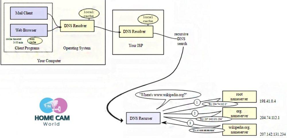 DVRDyDNS Setup Guide Ultimate